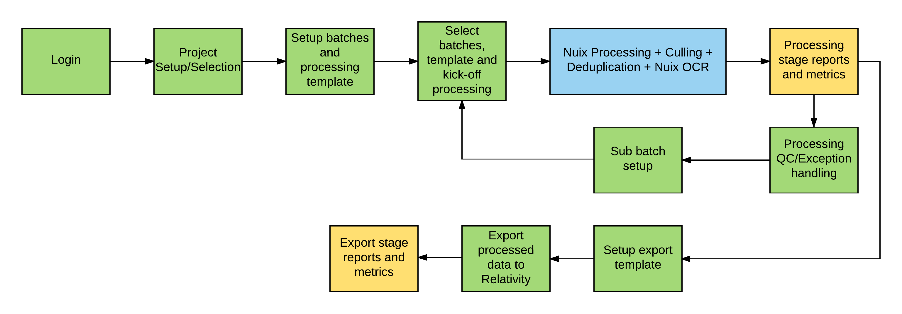ReNu high level process workflow