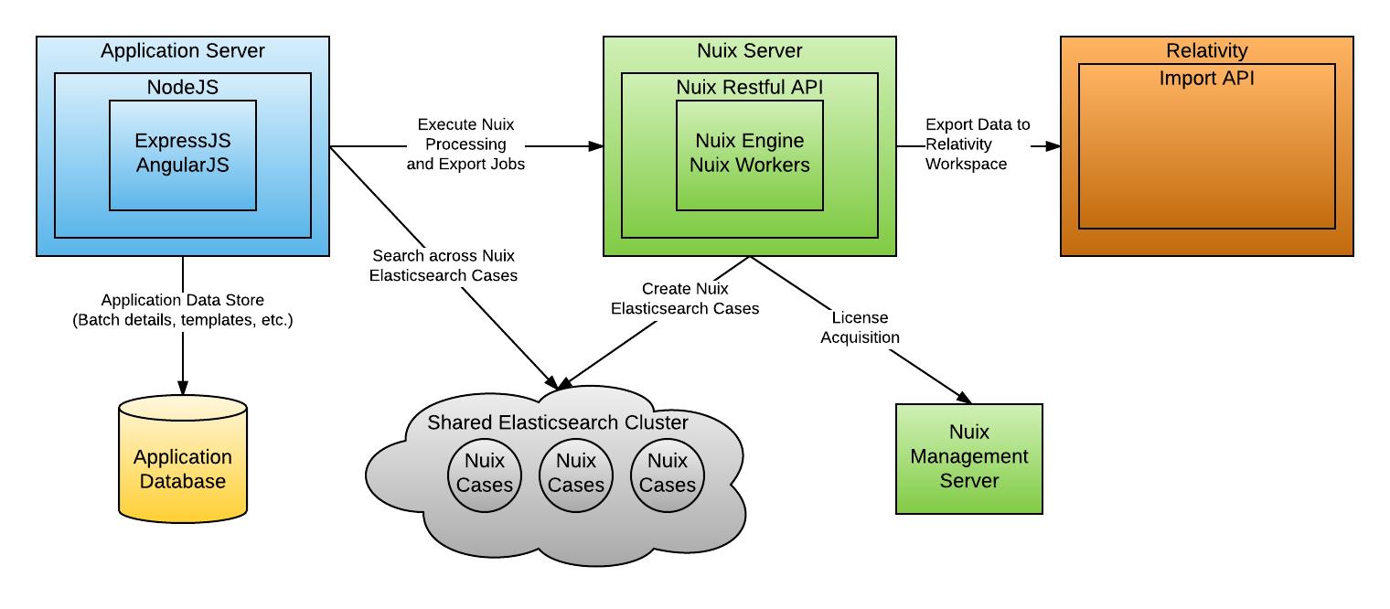 ReNu software architecture overview Elastic Search
