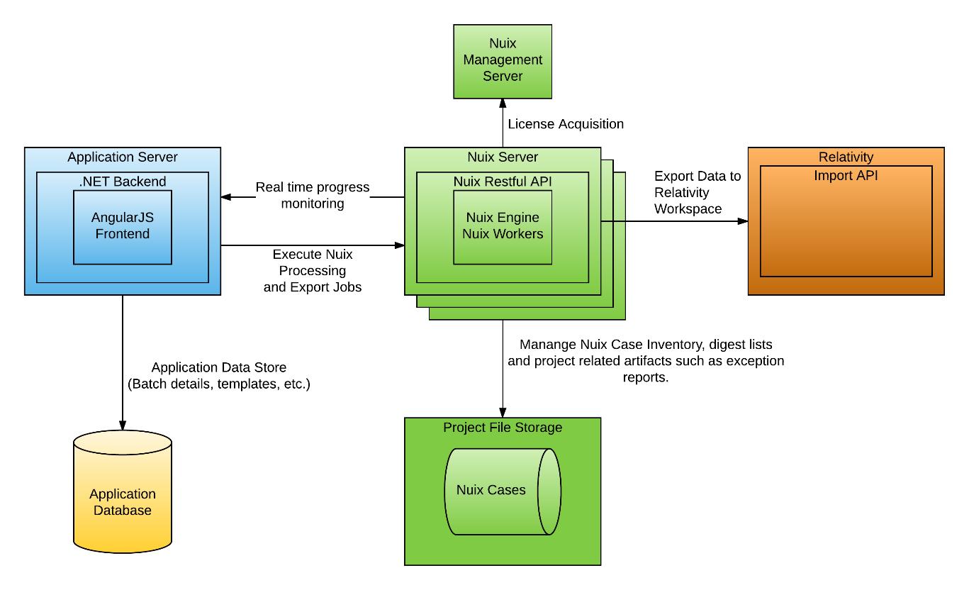 ReNu software architecture review